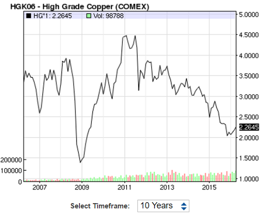 538 2 figure copper prices