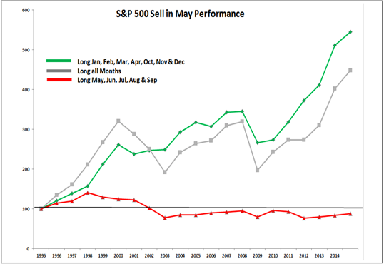 sell in may perfromance