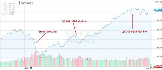 1 figure gdp declines and stock market