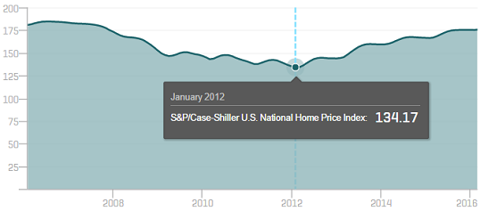 1 figure shiller home prices