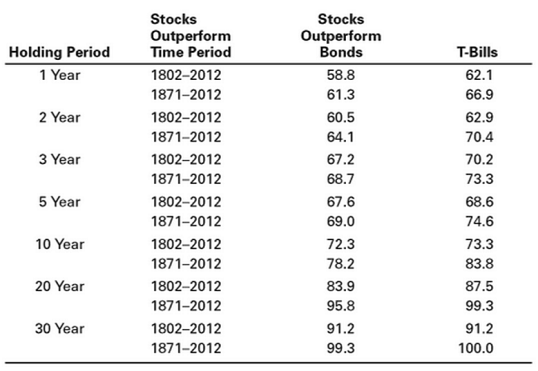 1 figure stock outperformance