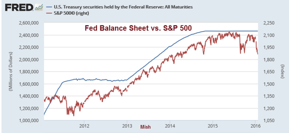 6 figure fed balance sheet and S&P 500