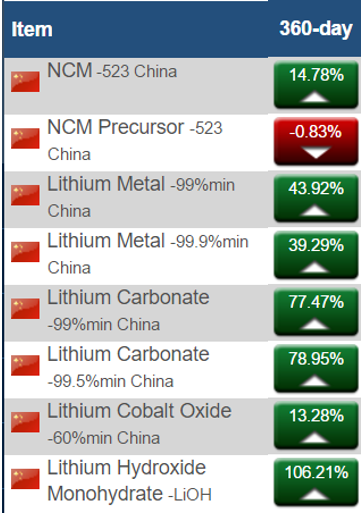 figure 1 lithium prices