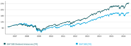 figure 2 S&P 5000 dividends