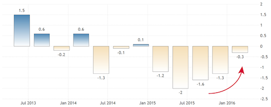 1 figure - brazil gdp - new copy