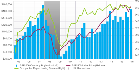 figure 2 total buybacks