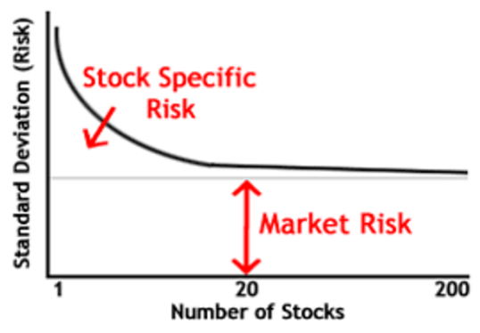 figure 3 stock market risks