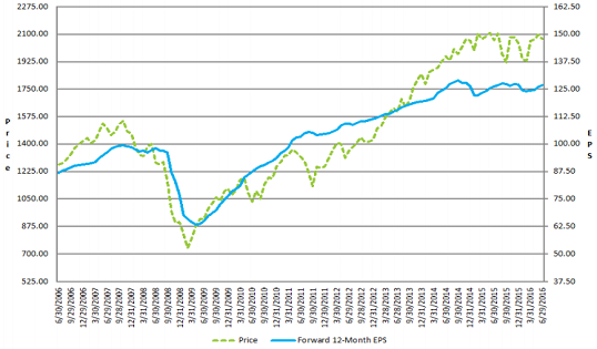 figure 4 earnings and S&P 500