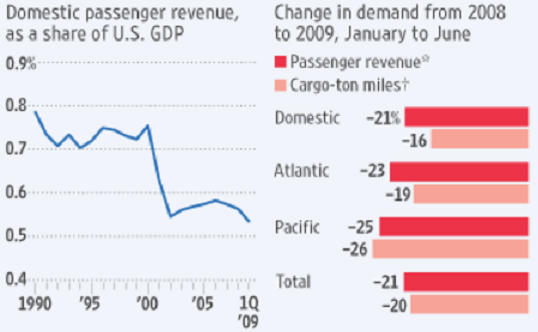 figure 5 demand for travel