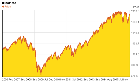 Figure 1 S&P 500 last 10 years
