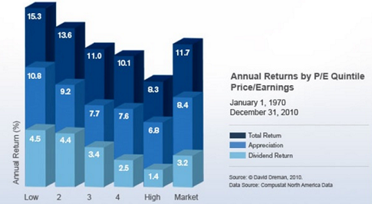 figure 2 PE ratio returns