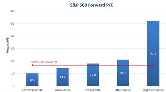 figure 2 quintile expected forward PE