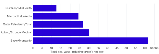 figure 3 biggest deals