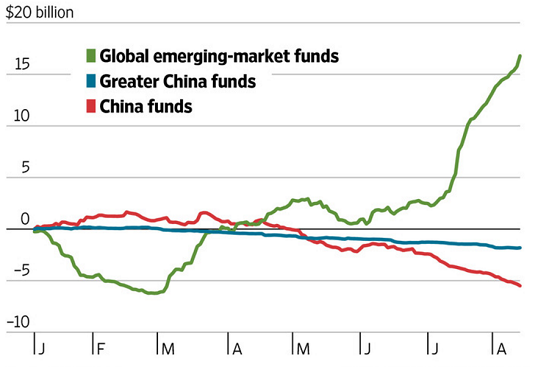 figure 4 emerging markets funds