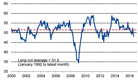 figure 4 uk pmi index