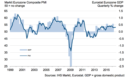figure 5 gdp pmi europe